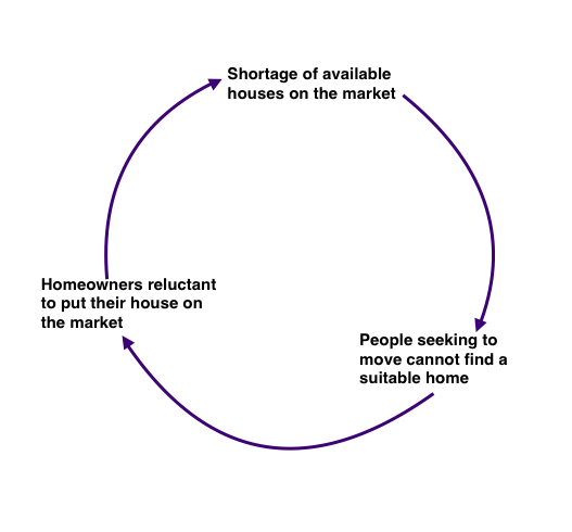 Diagram of the self-perpetuating housing shortage